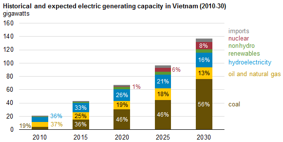 What's the future for Vietnam's construction industry?
